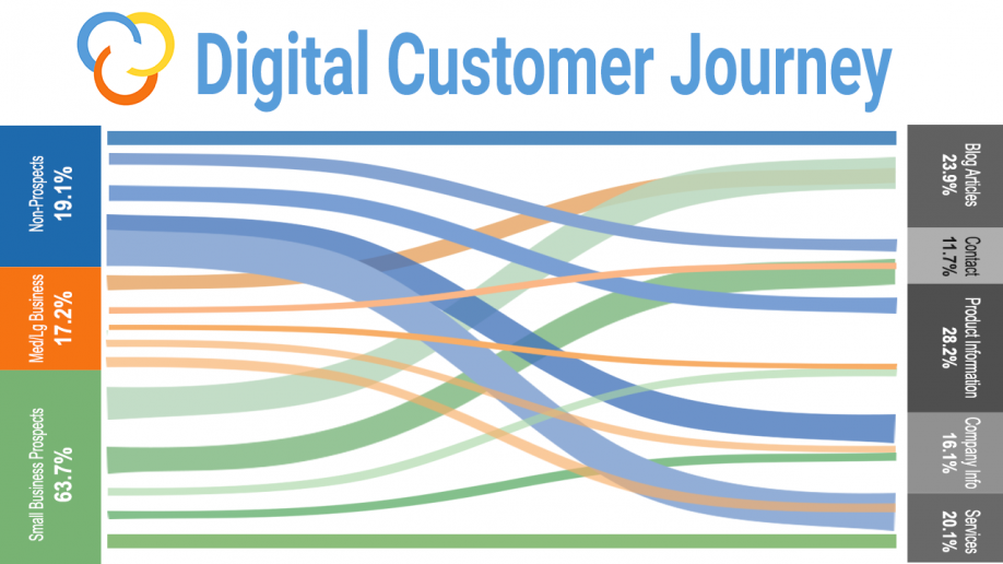"<h1 class=""entry-title"" itemprop=""headline"">Business Insights From The Digital Customer Journey Using BigQuery</h1>"